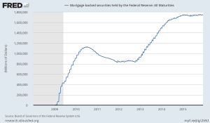 fredgraph-mortgage-backed-securities
